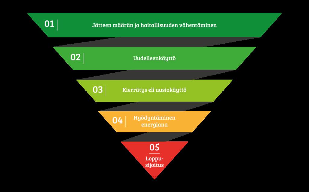 Jätehierarkiapyramidi